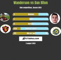 Wanderson vs Dan Biton h2h player stats