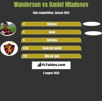 Wanderson vs Daniel Mladenov h2h player stats