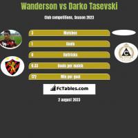 Wanderson vs Darko Tasevski h2h player stats