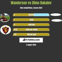 Wanderson vs Dimo Bakalov h2h player stats