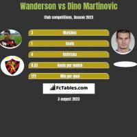 Wanderson vs Dino Martinovic h2h player stats