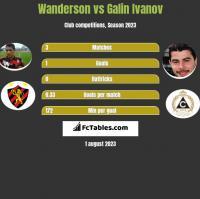 Wanderson vs Galin Ivanov h2h player stats