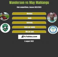 Wanderson vs May Mahlangu h2h player stats