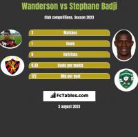 Wanderson vs Stephane Badji h2h player stats