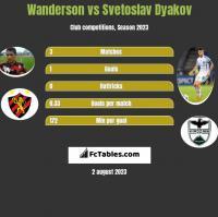 Wanderson vs Svetoslav Dyakov h2h player stats