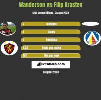 Wanderson vs Filip Krastev h2h player stats