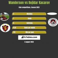 Wanderson vs Bojidar Kacarov h2h player stats