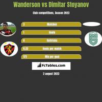 Wanderson vs Dimitar Stoyanov h2h player stats