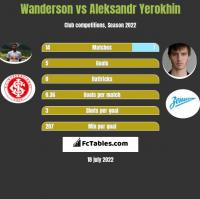 Wanderson vs Aleksandr Yerokhin h2h player stats