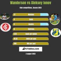 Wanderson vs Aleksey Ionov h2h player stats