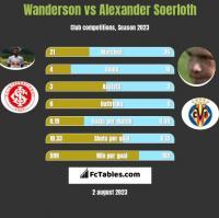 Wanderson vs Alexander Soerloth h2h player stats