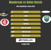 Wanderson vs Anton Shvets h2h player stats