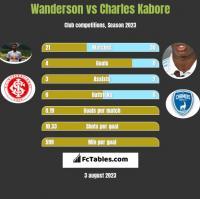 Wanderson vs Charles Kabore h2h player stats