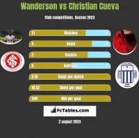 Wanderson vs Christian Cueva h2h player stats