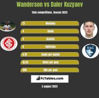 Wanderson vs Daler Kuzyaev h2h player stats