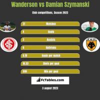 Wanderson vs Damian Szymanski h2h player stats
