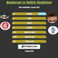 Wanderson vs Dmitriy Skopintsev h2h player stats