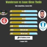 Wanderson vs Isaac Kiese Thelin h2h player stats
