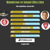 Wanderson vs Ismael Silva Lima h2h player stats