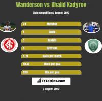 Wanderson vs Khalid Kadyrov h2h player stats