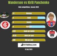 Wanderson vs Kirill Panchenko h2h player stats