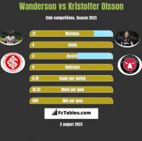 Wanderson vs Kristoffer Olsson h2h player stats