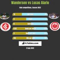 Wanderson vs Lucas Alario h2h player stats
