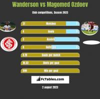 Wanderson vs Magomed Ozdoev h2h player stats