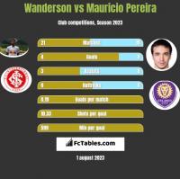 Wanderson vs Mauricio Pereira h2h player stats