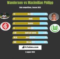 Wanderson vs Maximilian Philipp h2h player stats