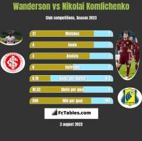 Wanderson vs Nikolai Komlichenko h2h player stats