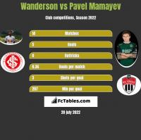 Wanderson vs Pavel Mamayev h2h player stats
