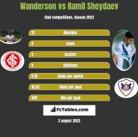 Wanderson vs Ramil Sheydaev h2h player stats