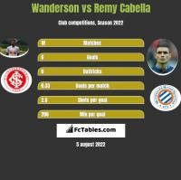 Wanderson vs Remy Cabella h2h player stats