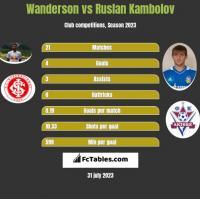 Wanderson vs Ruslan Kambolov h2h player stats