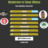 Wanderson vs Tonny Vilhena h2h player stats