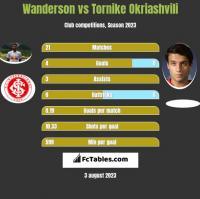 Wanderson vs Tornike Okriashvili h2h player stats