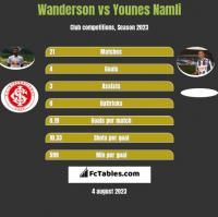 Wanderson vs Younes Namli h2h player stats