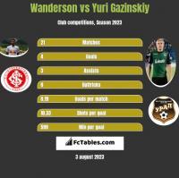 Wanderson vs Yuri Gazinskiy h2h player stats