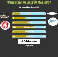 Wanderson vs Andrey Mostovoy h2h player stats