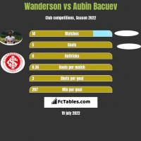 Wanderson vs Aubin Bacuev h2h player stats