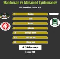 Wanderson vs Mohamed Syuleimanov h2h player stats