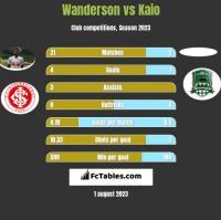 Wanderson vs Kaio h2h player stats
