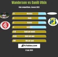 Wanderson vs Daniil Utkin h2h player stats