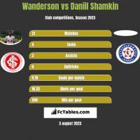 Wanderson vs Daniil Shamkin h2h player stats