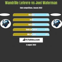 Wandrille Lefevre vs Joel Waterman h2h player stats
