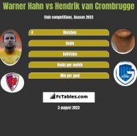 Warner Hahn vs Hendrik van Crombrugge h2h player stats