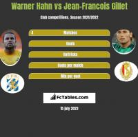Warner Hahn vs Jean-Francois Gillet h2h player stats