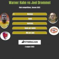 Warner Hahn vs Joel Drommel h2h player stats