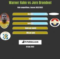 Warner Hahn vs Jorn Brondeel h2h player stats